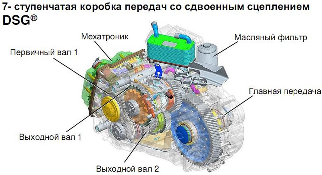 Схема внутреннего устройства КП DSG