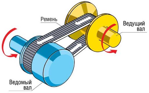 Схема работы валов вариатора