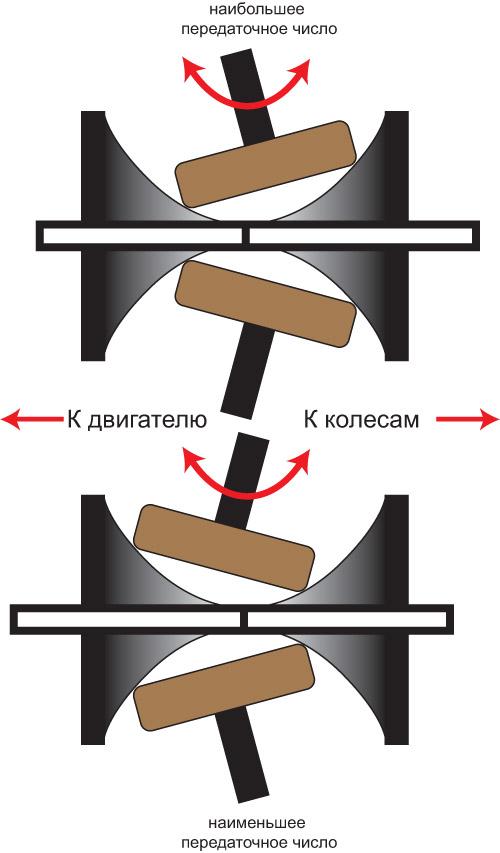 Схема работы тороидного вариатора