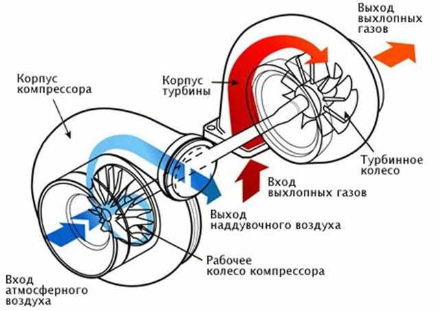 Устройство и схема работы турбокомпрессора