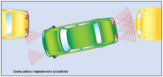 Принцип работы парковочной системы