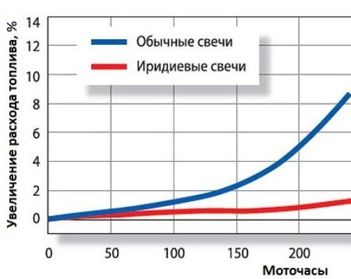 Использование иридиевых наборов позволяет снизить расход топлива