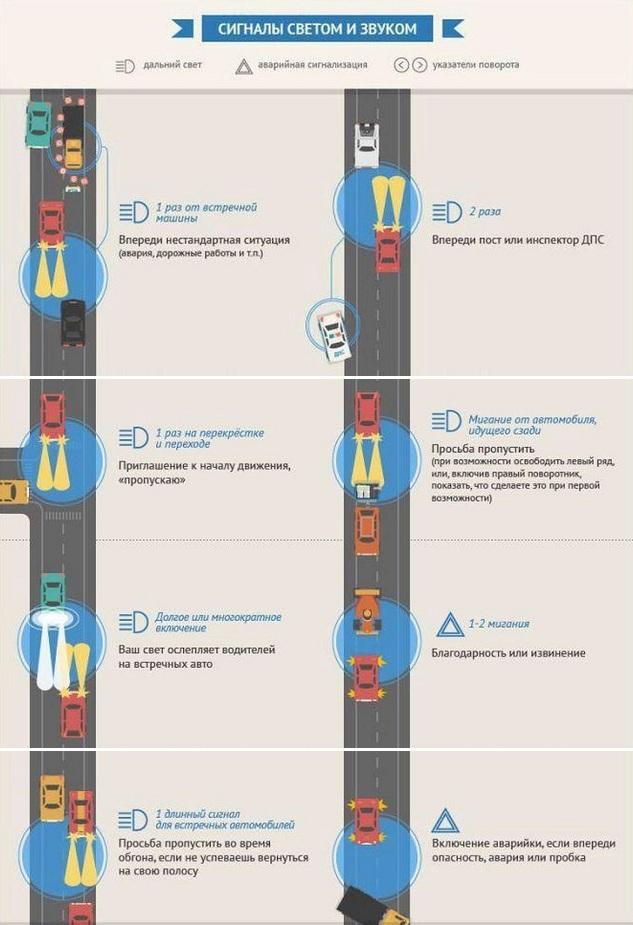 Сигналы водителей светом и звуком