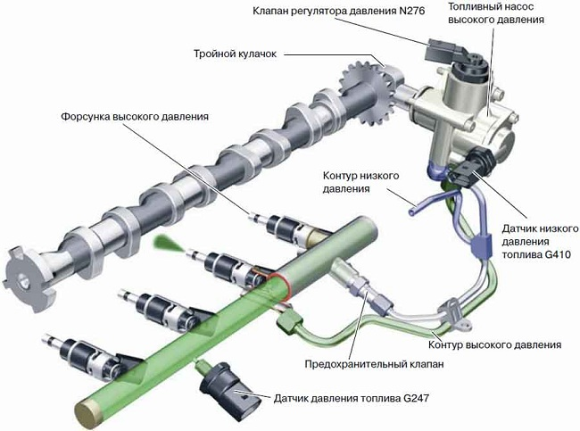 Схема поступления топлива в цилиндры двигателя