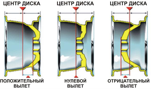 Что такое вылет диска
