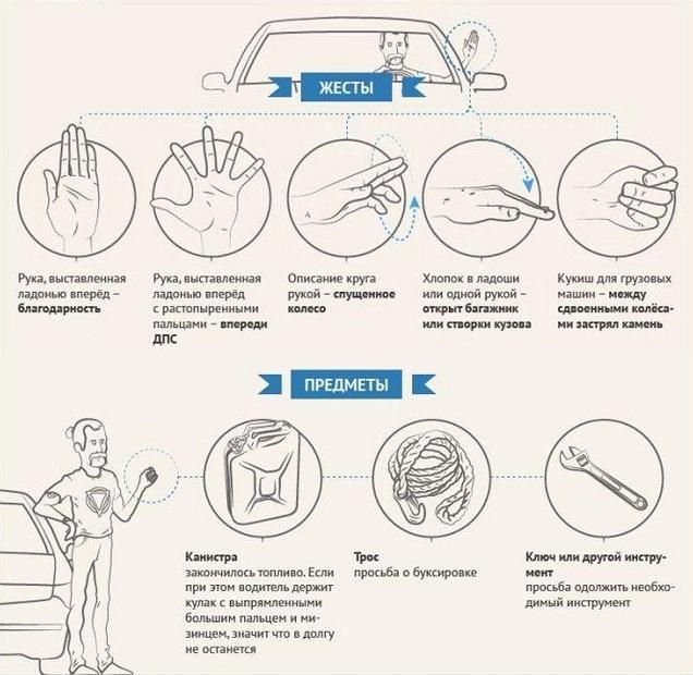 Жесты и знаки водителей на дороге