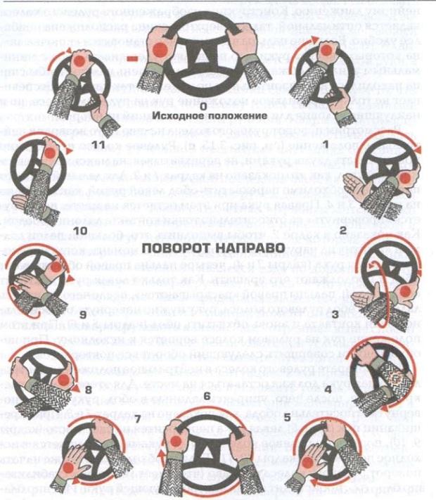 Положение рук при повороте направо