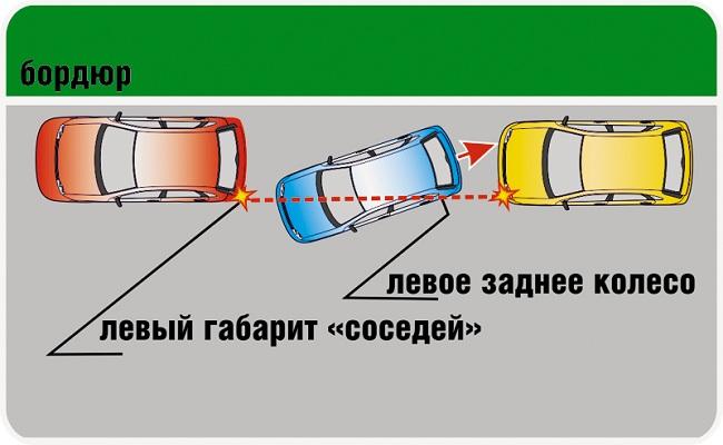 Правило задней параллельной парковки