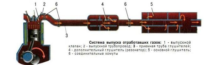 Схема выхлопной системы автомобиля