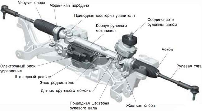 Устройство электроусилителя руля