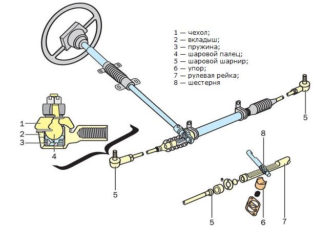 Реечный рулевой механизм без гидроусилителя