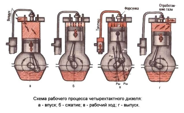 Схема работы дизельного