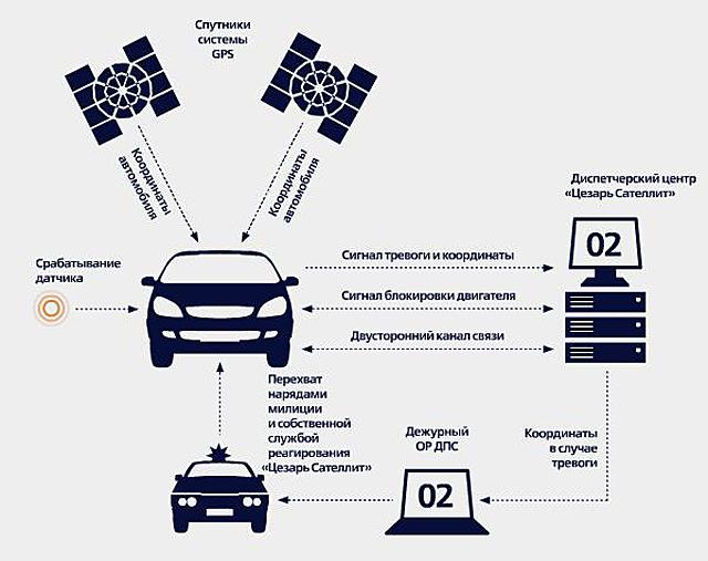 Принцип работы спутниковой автомобильной сигнализации Цезарь
