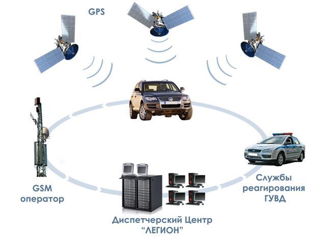 Принцип работы спутниковой сигнализации Легион