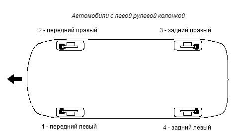 Схема прокачки автотормозов