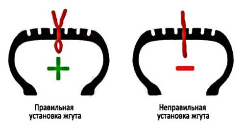 Правильная установка жгута при ремонте