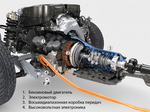 Устройство гибридных двигателей