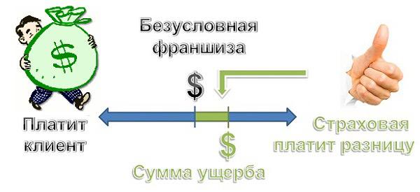 Безусловная франшиза предусматривает выплату разницы, превышающей установленную границу