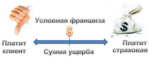 При условной франшизе выплата осуществляется в полном размере