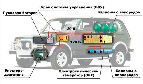 Устройство автомобиля на водороде