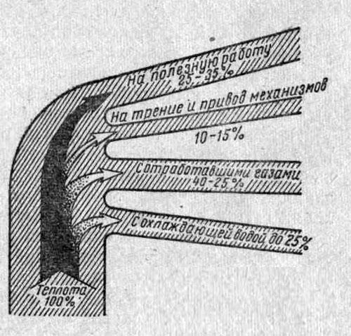 Распределение тепловой энергии двигателя