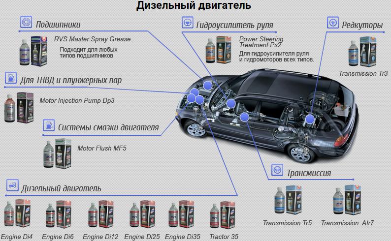Присадки для дизельных машин