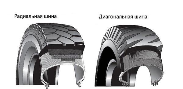 Радиальная и диагональная конструкция шины