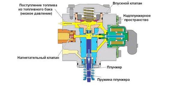 Топливный насос высокого давлениядвигателя системы FSI