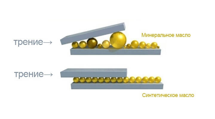 Синтетическое и минеральное масло