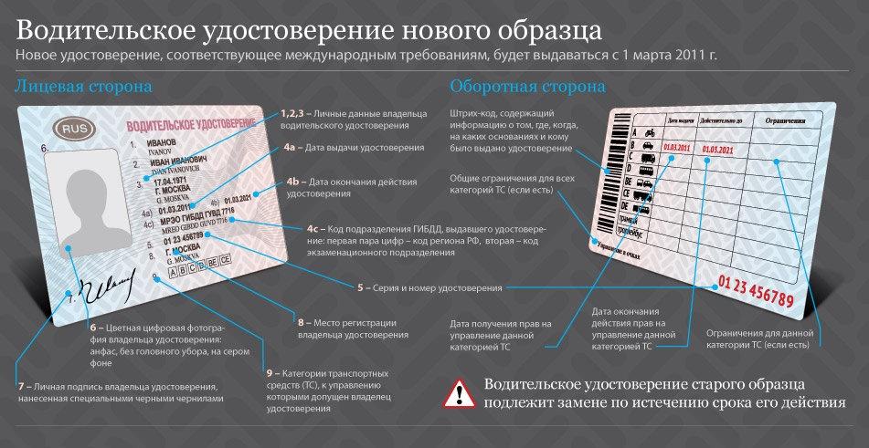 обозначения в водительском удостоверении нового образца - фото 4